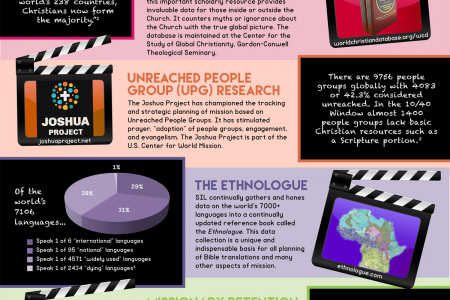 Research that Leads to Action Infographic