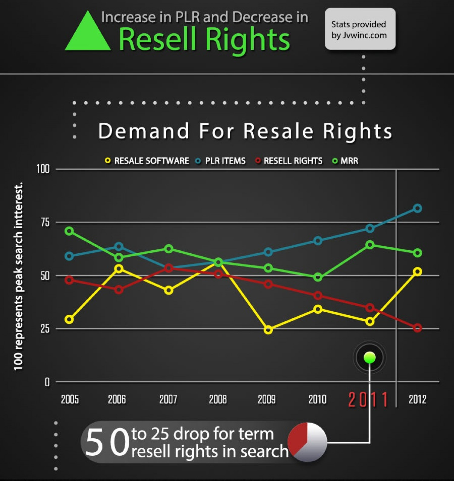 Resell Rights  Infographic