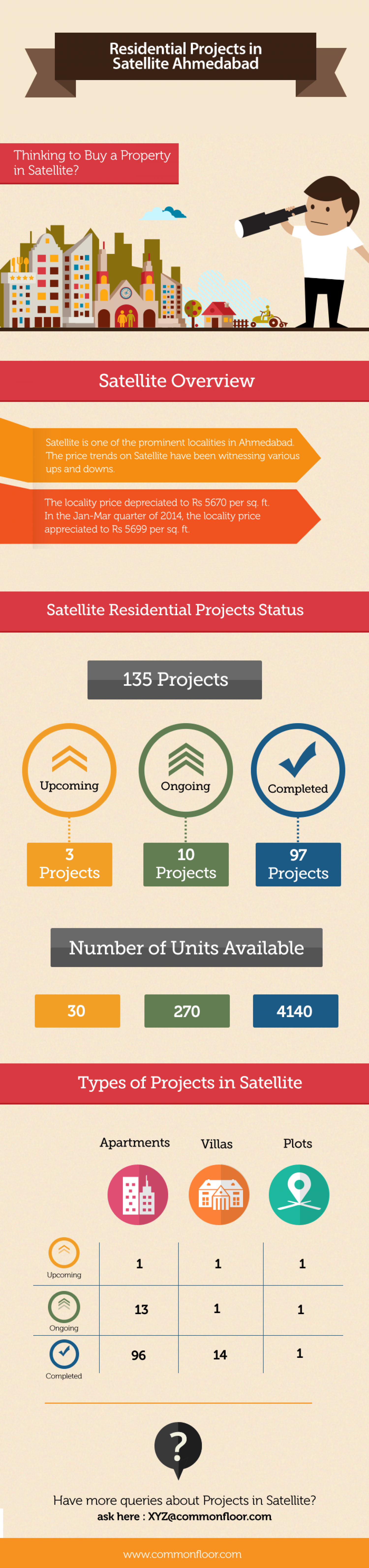 Residential Projects in Satellite, Ahmedabad Infographic