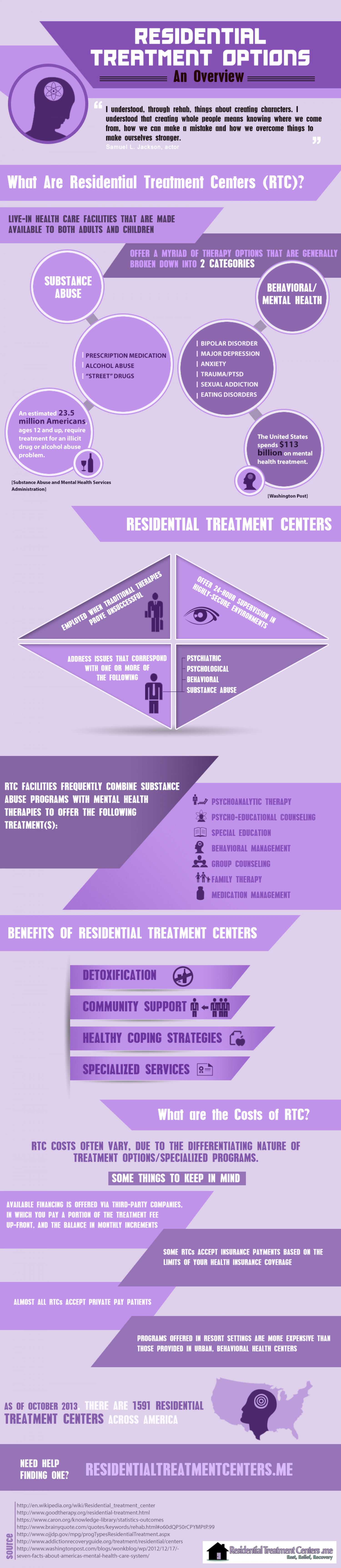 Residential Treatment Options: An Overview Infographic