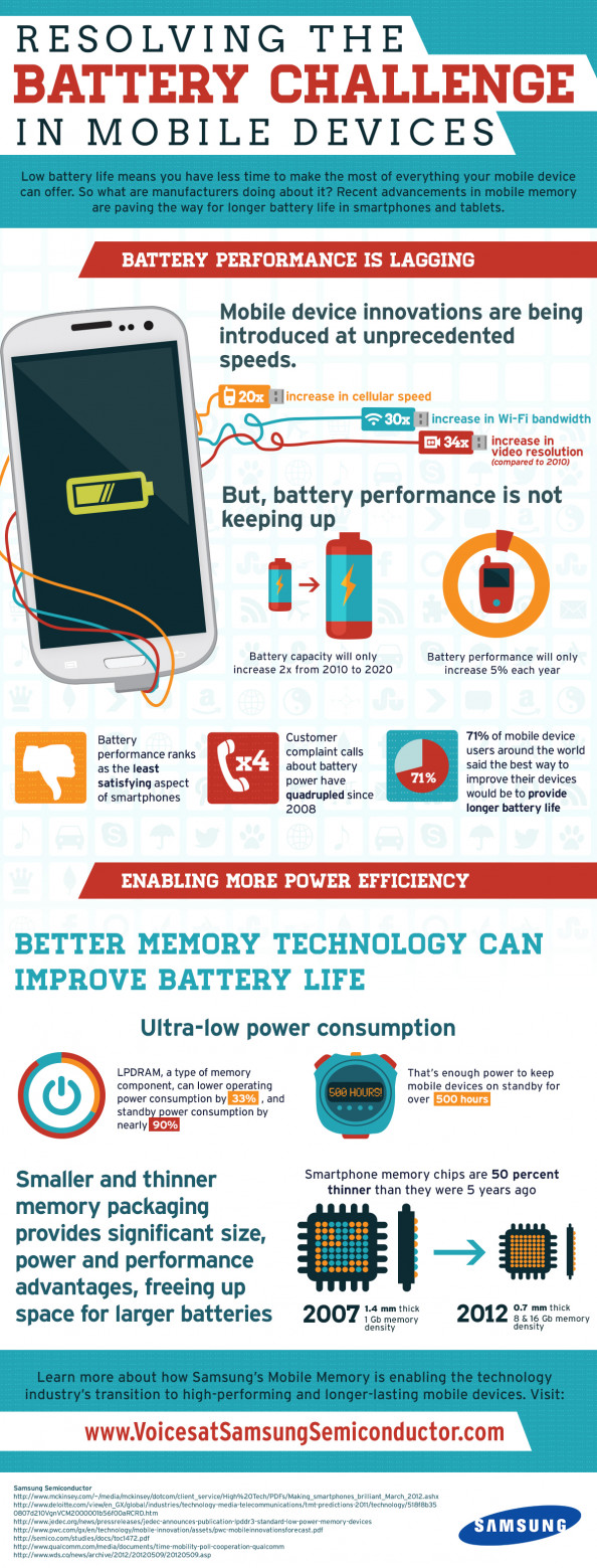 Samsung: Resolving the Battery Challenge in Mobile Devices Infographic