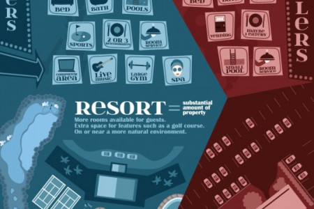 Resorts vs. Standard Hotels: Infographic Infographic