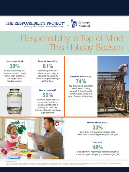 Responsible Gift Giving Infographic