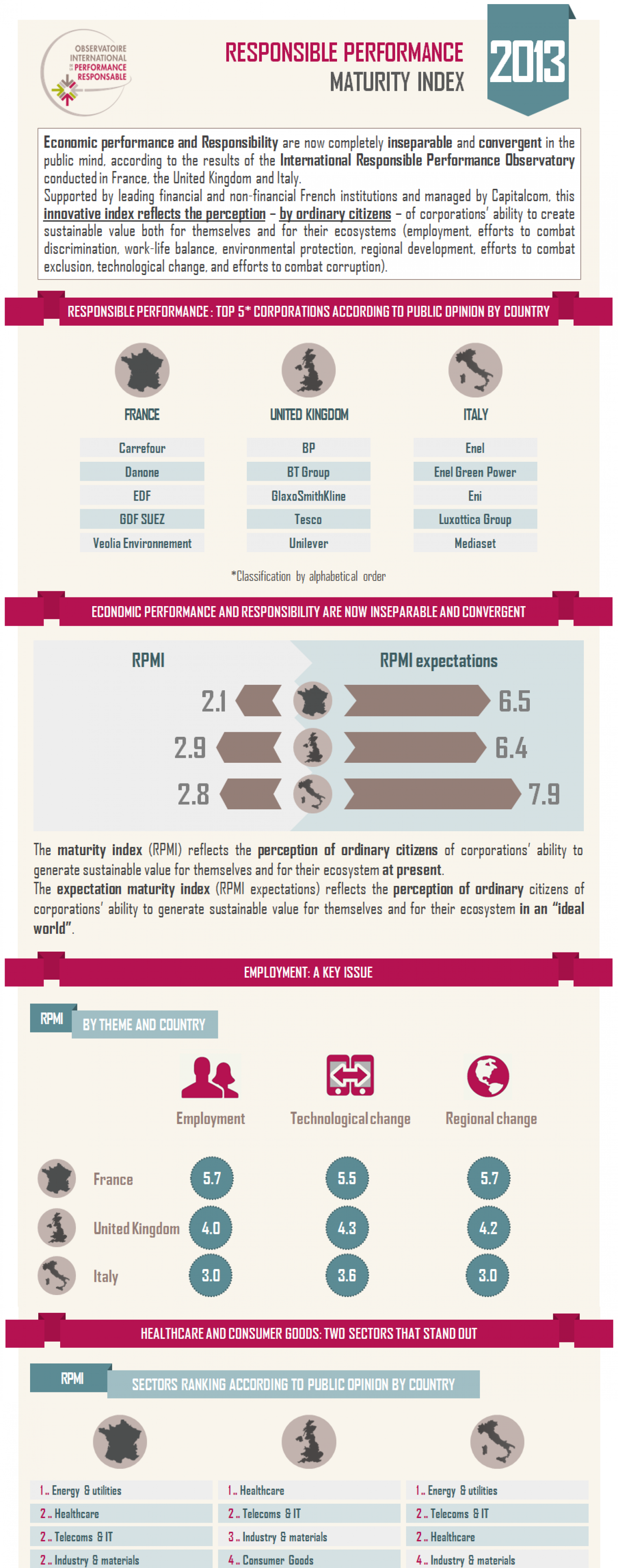 Responsible Performance Maturity Index 2013 Infographic