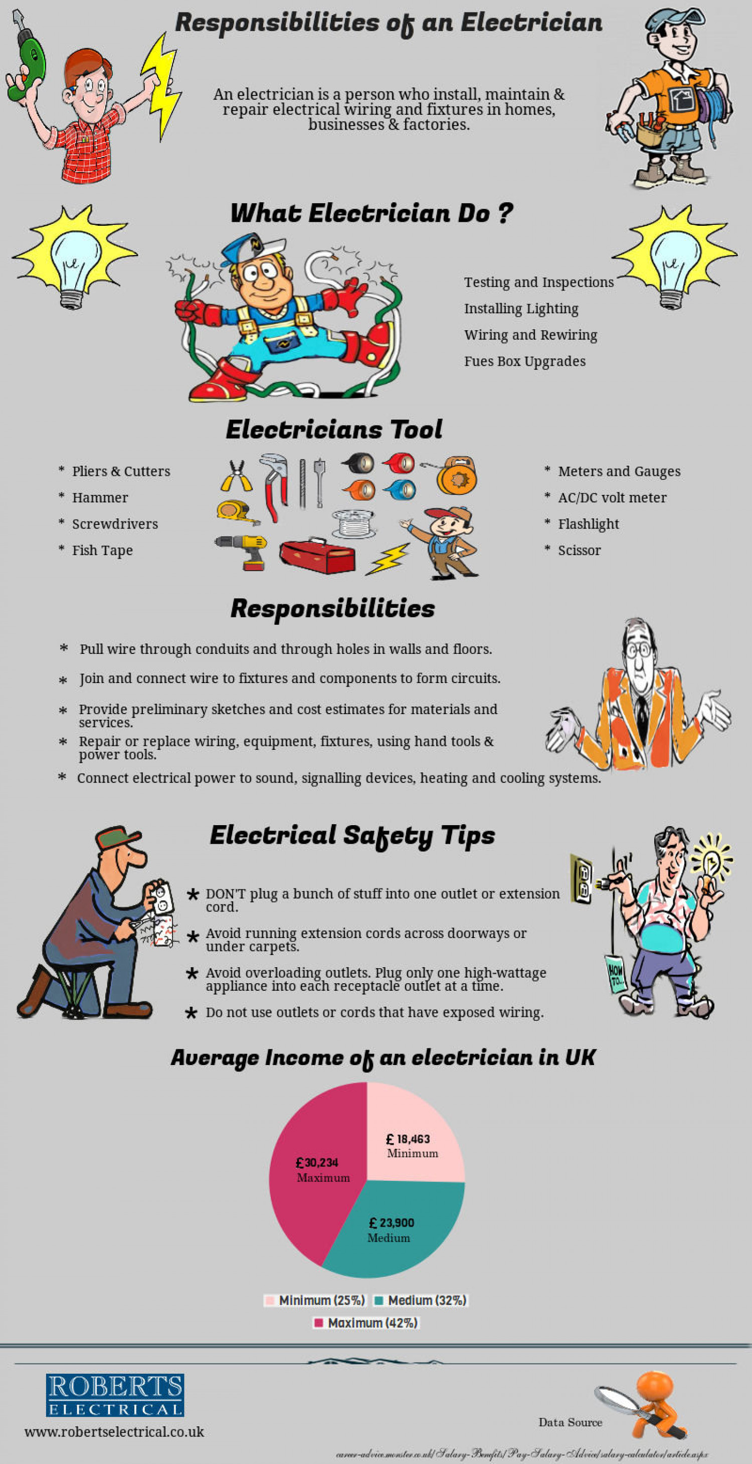 Responsibilities of an Electrician Infographic
