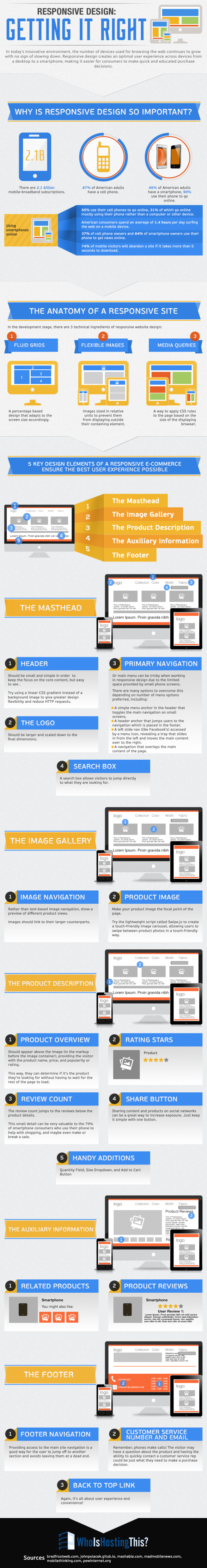 "Responsive Design ""Getting It Right"""