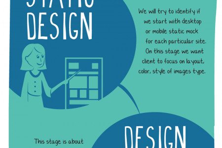 Responsive Design Process Infographic
