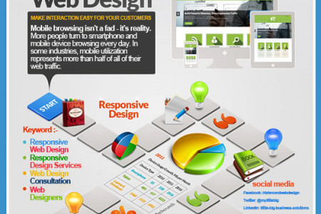 Responsive Design Services in Richmond, VA Infographic