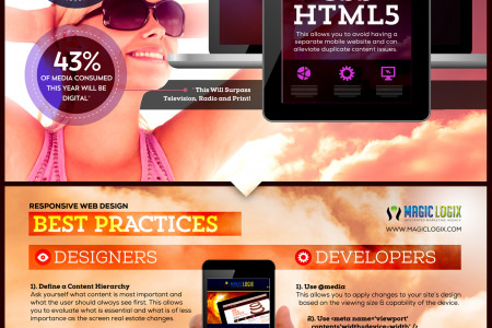 Responsive Web Design Best Practices Infographic