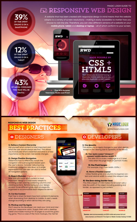 Responsive Web Design Best Practices