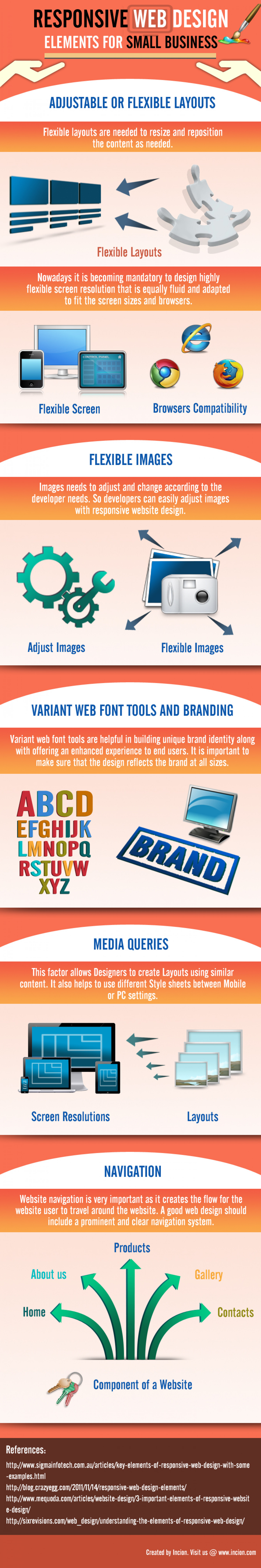 Responsive Web Design for Small Business Infographic