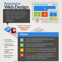 Responsive Web Design Infographic