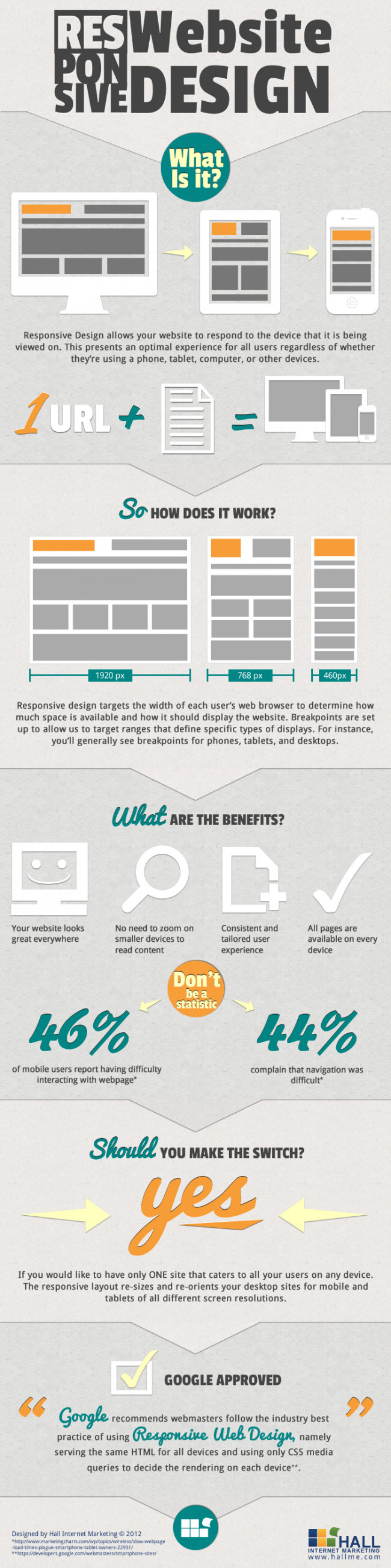 Responsive Website Design � What is it?