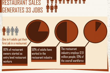 Restaurant Business and the U.S. Economy: A Pictorial Look at the State of a Hungry Nation Infographic