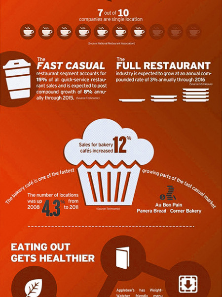 Restaurant Industry: The Future Is Sizzling Infographic