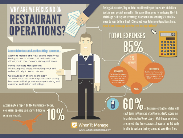 Restaurant Management Software Infographic