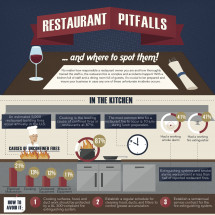 Restaurant Pitfalls Infographic