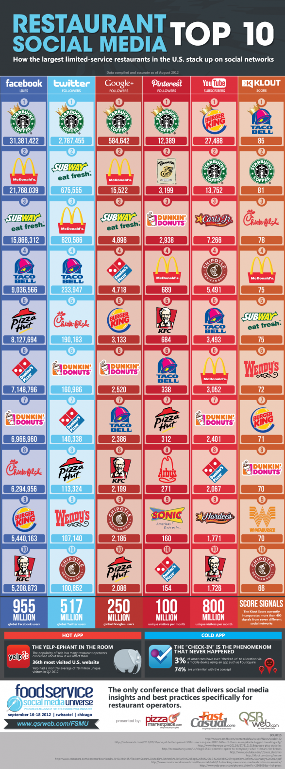 Infographic - Top 10 Fast Food Restaurants On Social Media