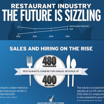 Restaurants are feelin' hot, hot, hot! Infographic