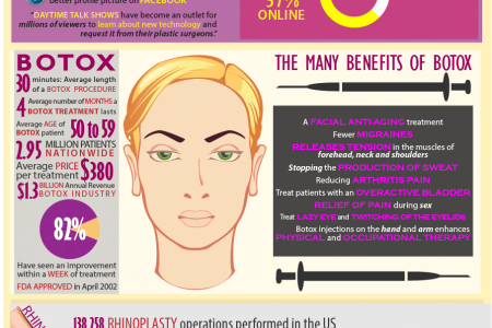 Restoring and Enhancing the Body through Cosmetic Surgery Infographic