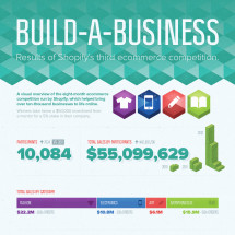 Results from the 3rd Ecommerce Competition Infographic