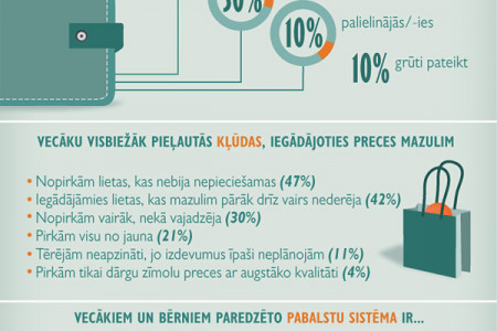 Results of the survey about family budget Infographic