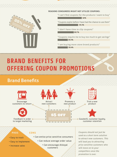 Retail and Discounts - Building Business Sales Infographic