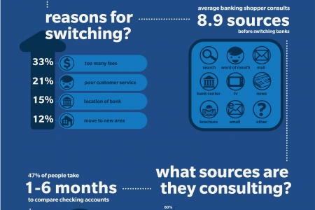 Retail Bank Consumer Path to Switching Infographic