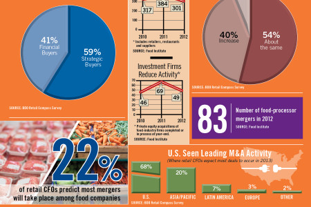 Retail CFOs Expect More Merger Activity Infographic