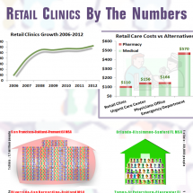 Retail Clinics By The Numbers Infographic