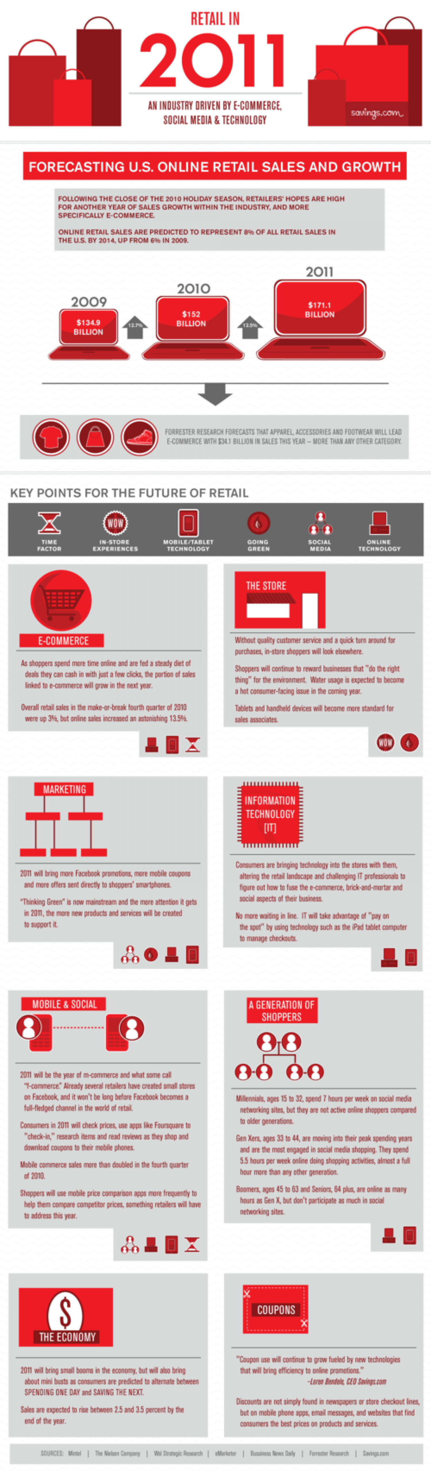 Retail in 2011 Infographic