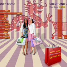 Retail industry of Singapore Infographic