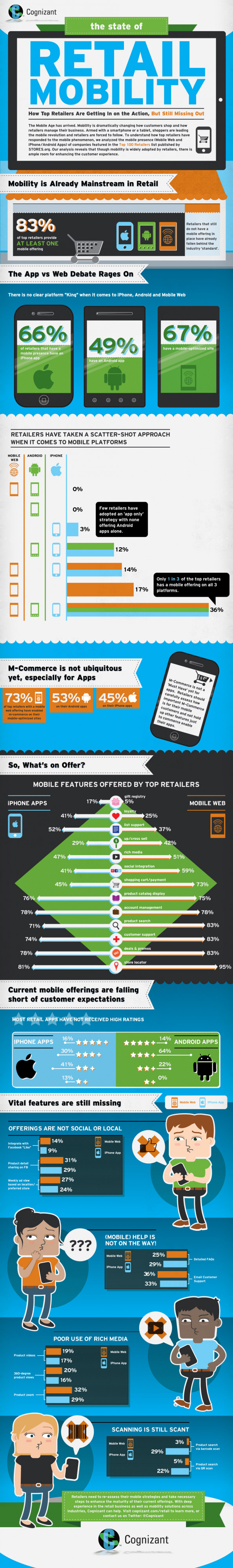 Retail Mobility: Navigating the 21st century Gold Rush  Infographic
