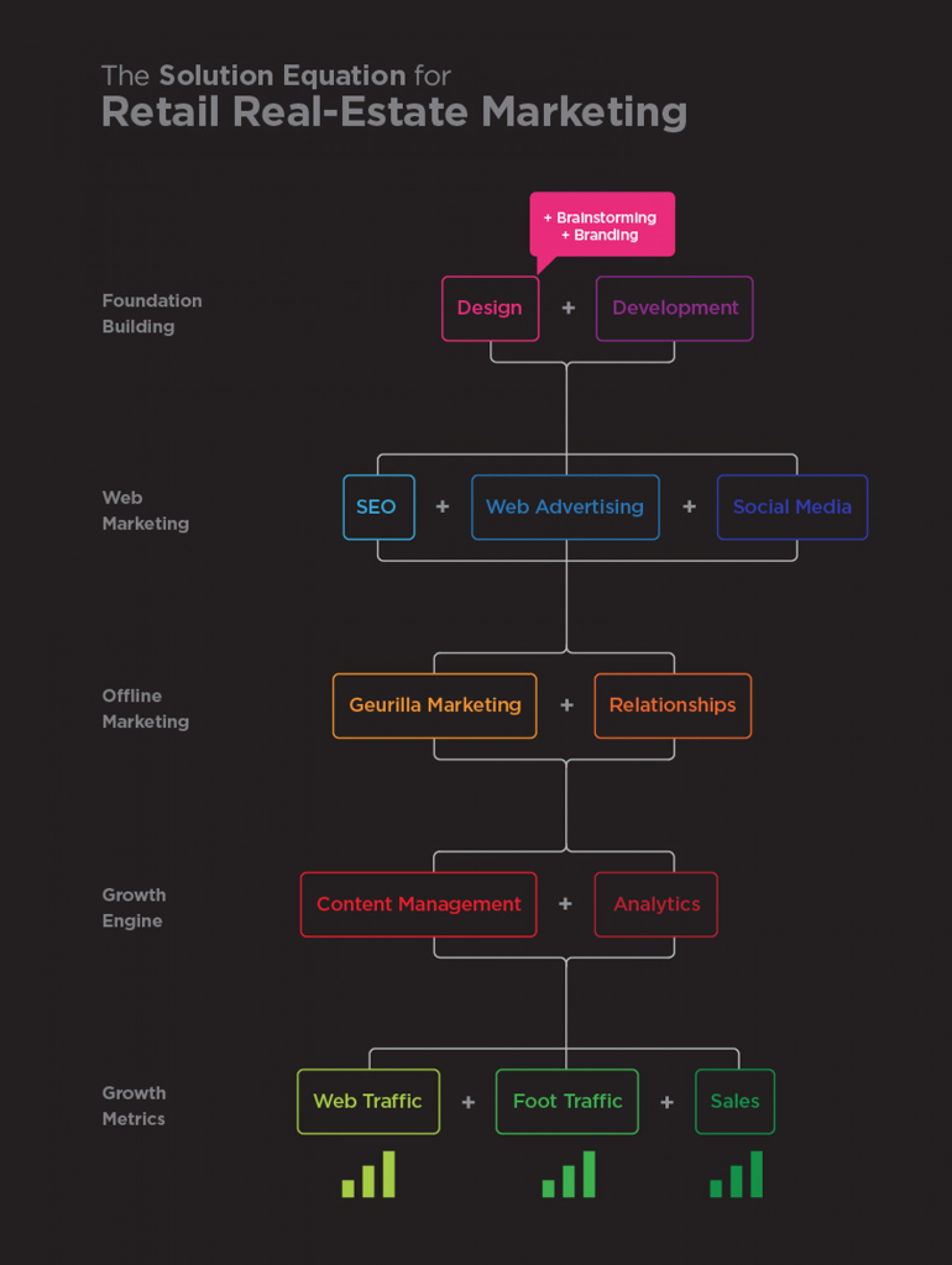 Retail Real Estate Marketing Flow Chart Infographic