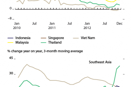 Retail sales, selected developing Asia - EAST ASIA and SOUTHEAST ASIA Infographic
