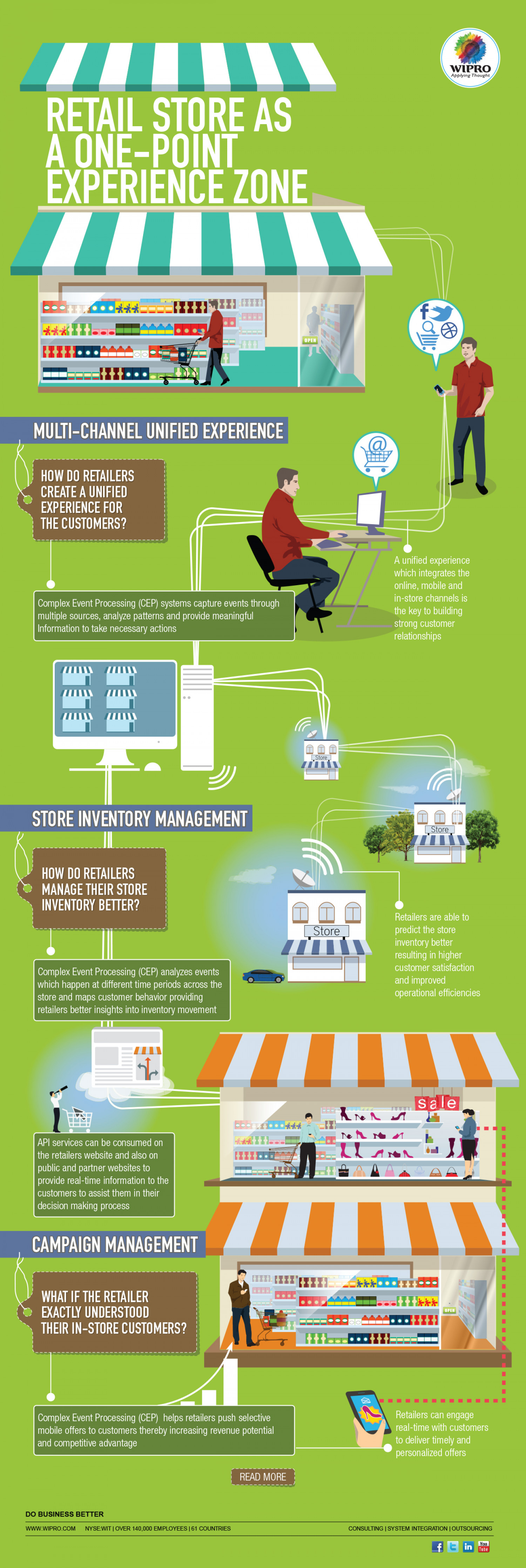 Retail Store as a One-point Experience Zone Infographic