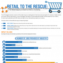 Retail to the Rescue Infographic