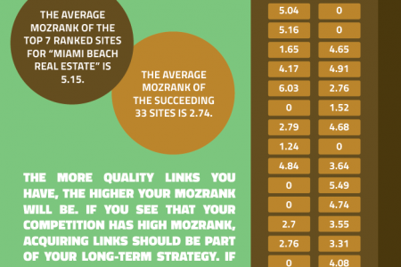 Rethinking Google Places Ranking Factors Infographic