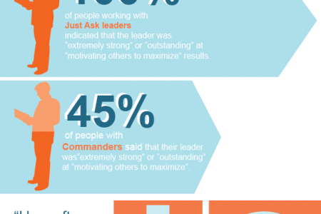 Rethinking Leadership Infographic