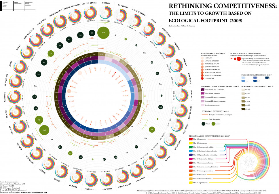 Rethinking National Competitiveness in a Resource-Constrained World Infographic