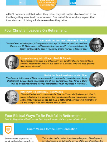 Retirement Reconsidered Infographic