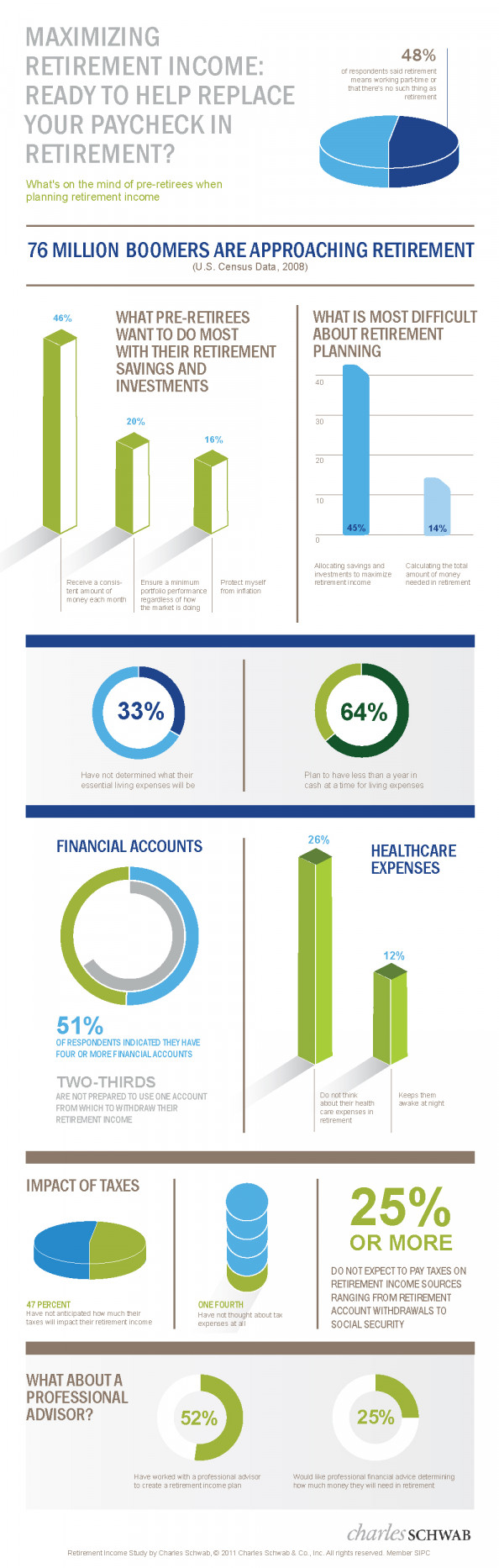 Retirement Research Infographic