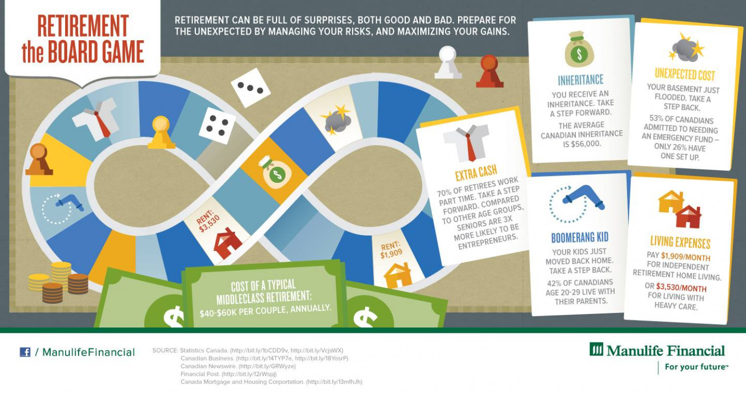 Retirement the Board Game Infographic