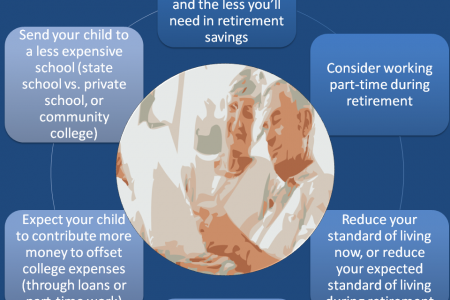 Retirement vs College savings Infographic