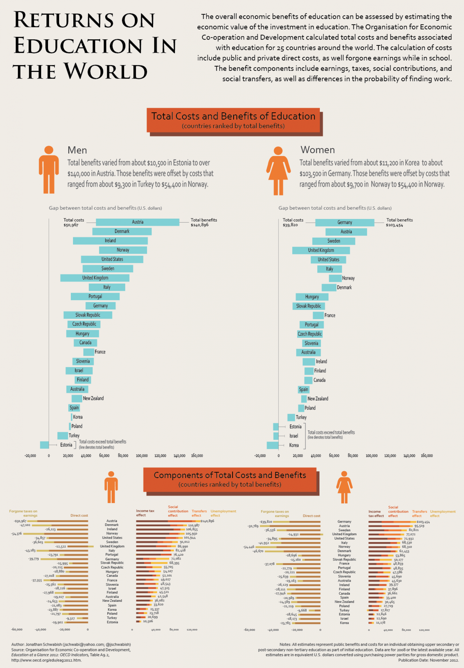 Returns on Education in the World Infographic