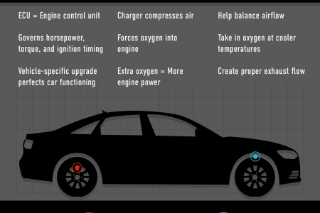 Rev Your Audi and VW Performance with These Upgrades Infographic