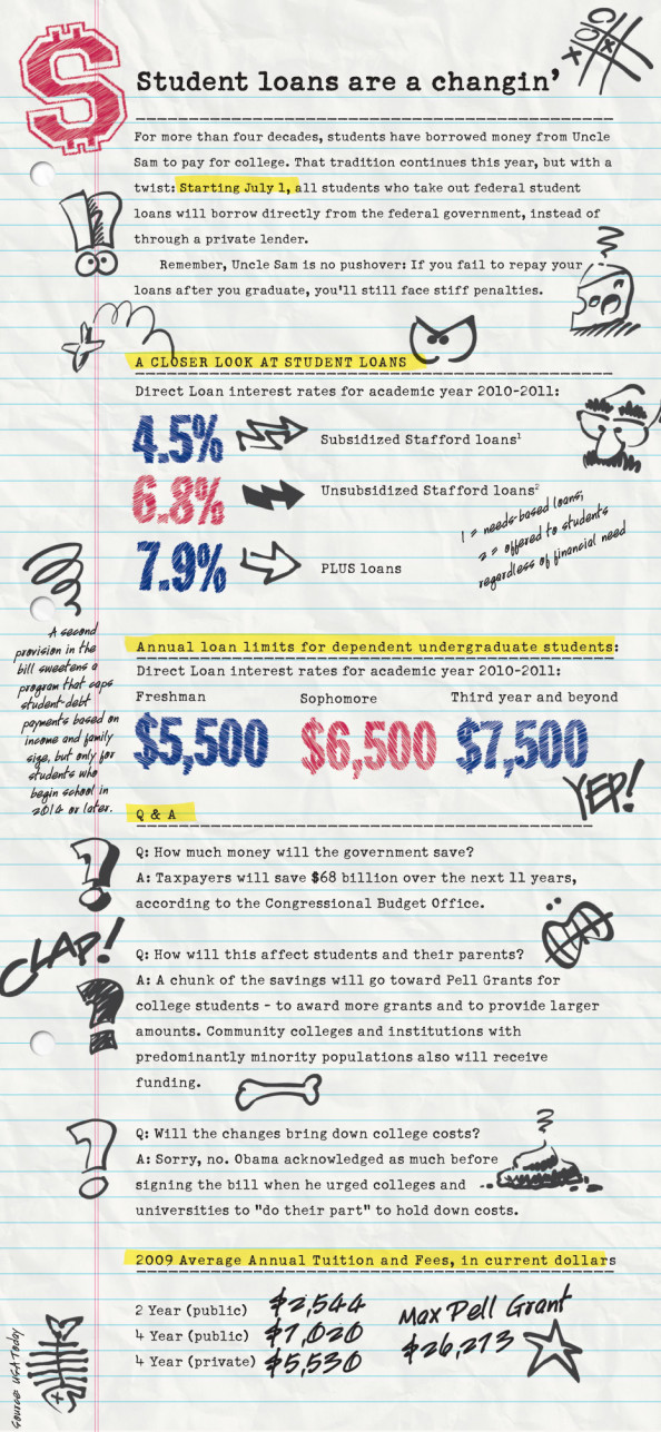 Revamping the Student Loan System  Infographic