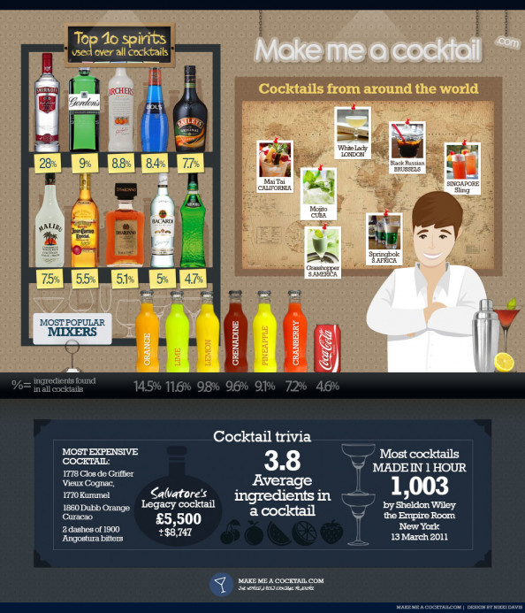 Revealed: The Hidden Stats and Facts of the Cocktail Industry Infographic