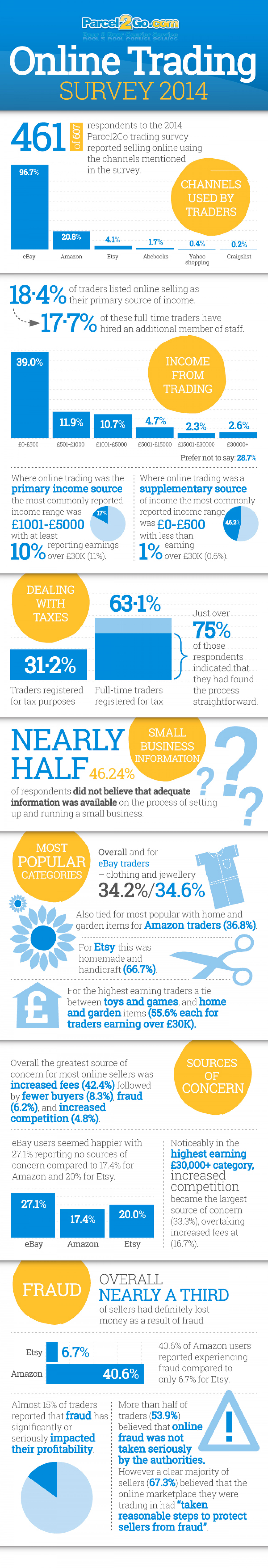 Online Trading Survey 2014 Infographic