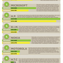 Revenue & Expenses of the Top 10 Tech Companies Infographic